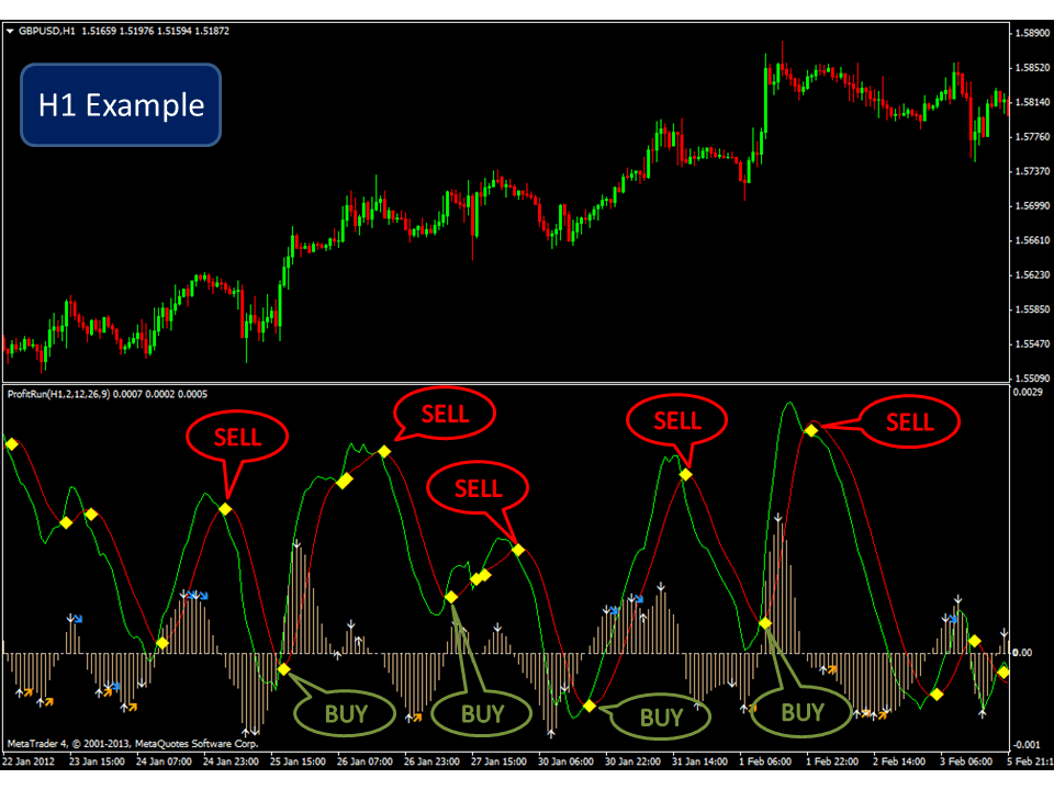 Best ever forex 5m strategy
