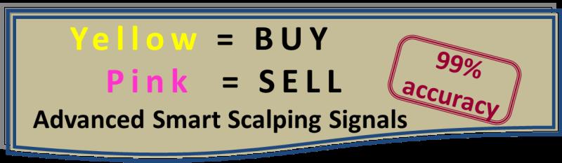 Profitable futures trading strategies