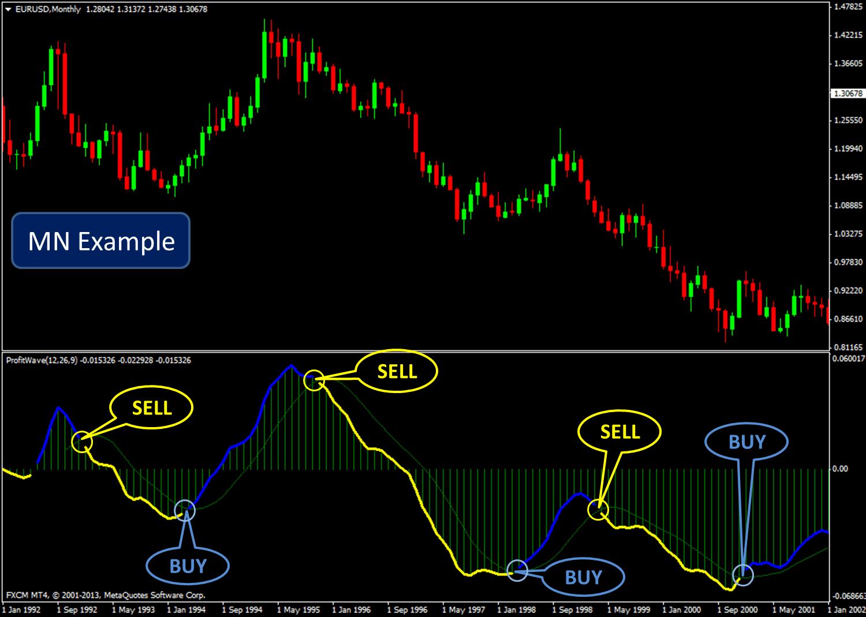 Trading strategies for choppy markets